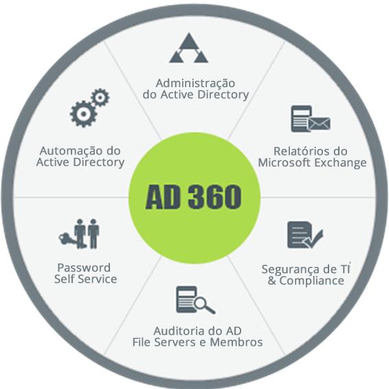 Soluções para o Active Directory, Exchange e Servidores de Arquivos